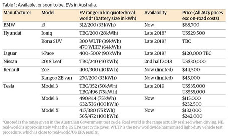 The EVs are coming! The EVs are coming! But is your home EV-ready?