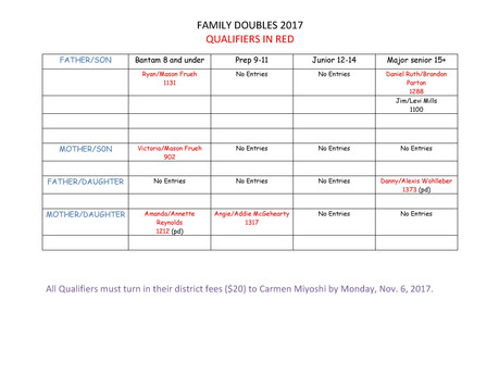 Family doubles qualifiers