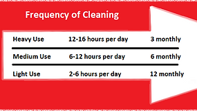 Frequency of Kitchen Extraction Cleaning, Duct Hygiene Specialist