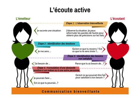 Pratiquer l'écoute active dans son management