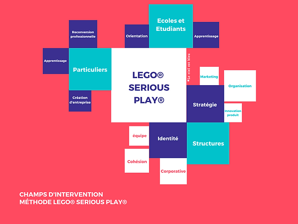 LEGO® SERIOUS PLAY®.png