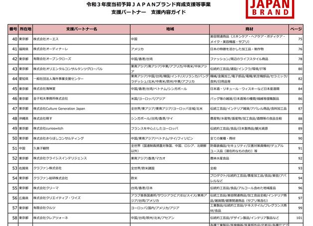 令和3年度当初予算JAPANブランド育成支援等事業費補助金支援パートナー
