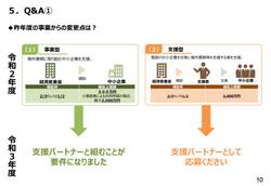 JAPANブランド育成支援等事業の概要-10