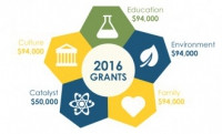Our 2016 Grant Winners