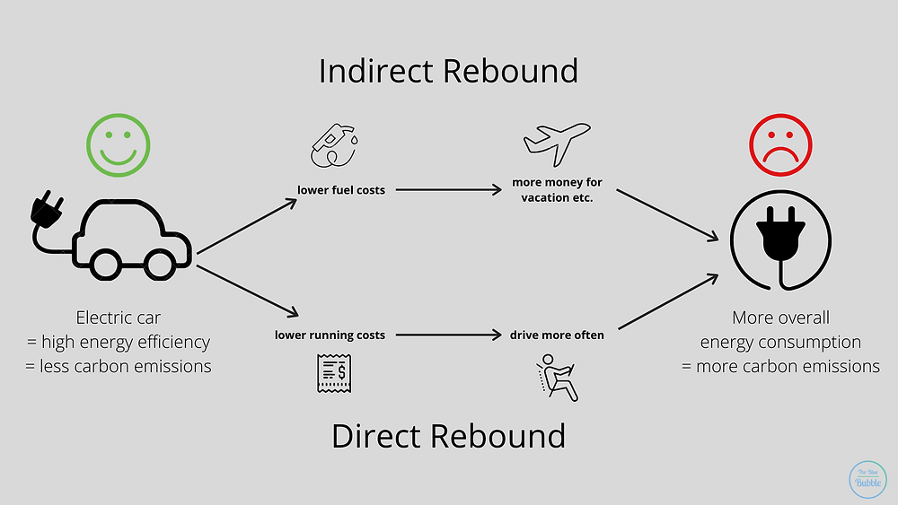 Direct and indirect rebound in a nutshell