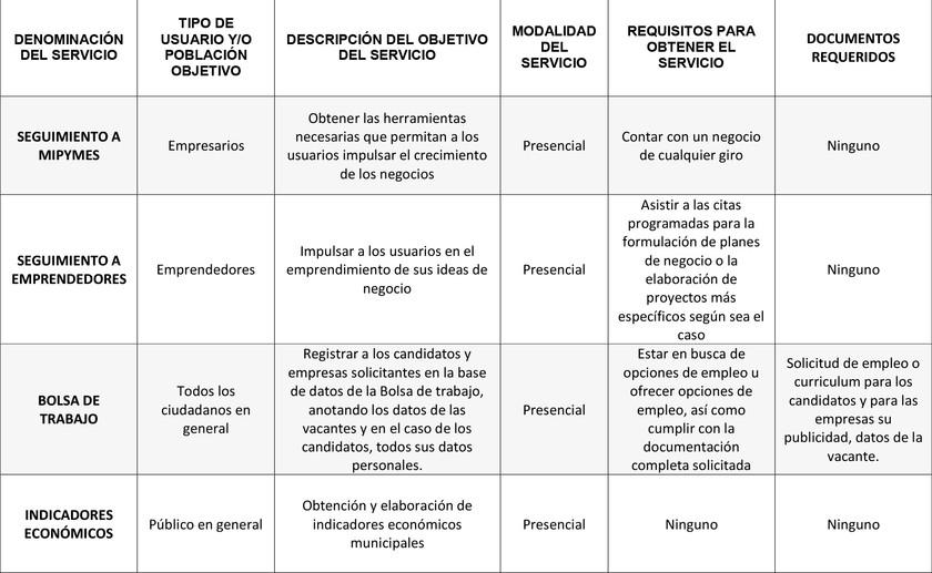 2._Fichas_técnicas_de_trámites_y_ser