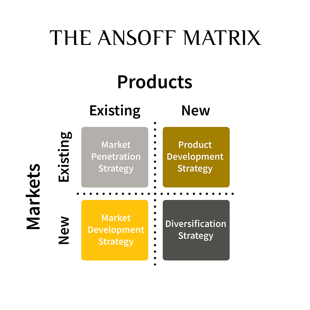The Ansoff Matrix Alan Wick business coach