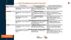 The foodservice landscape in tomorrow's