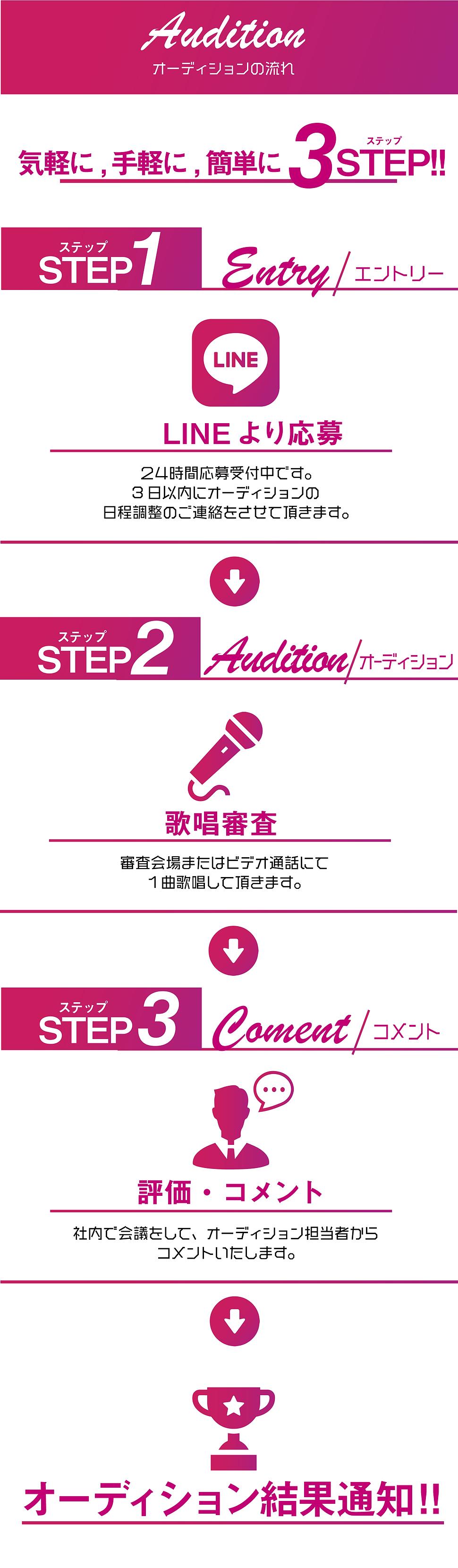 youtubeシンガーデビューオーディション審査の流れ修正-03.png