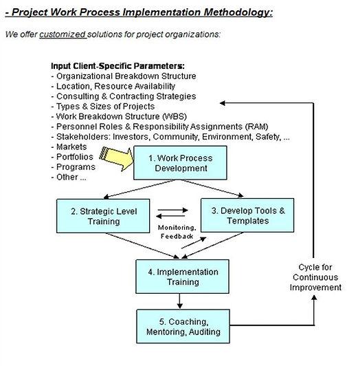 Project Work Process Development Decision Gate Flow Chart
