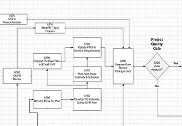 PM Work Process Flow Chart, Stage Decision Gate, Quality Procedure