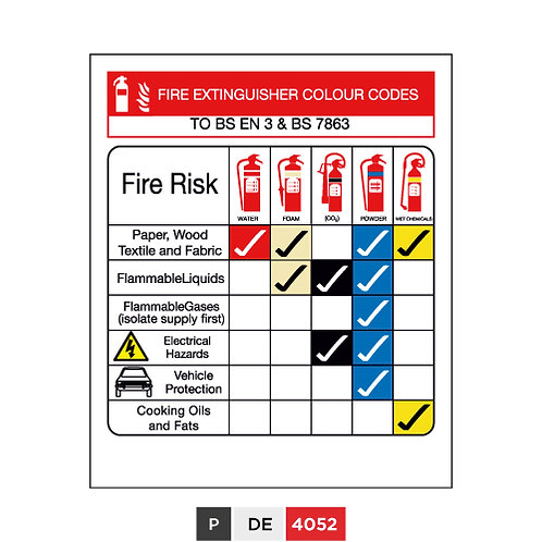 Fire Extinguisher Colour Codes, TO BS EN 3 & BS 7864
