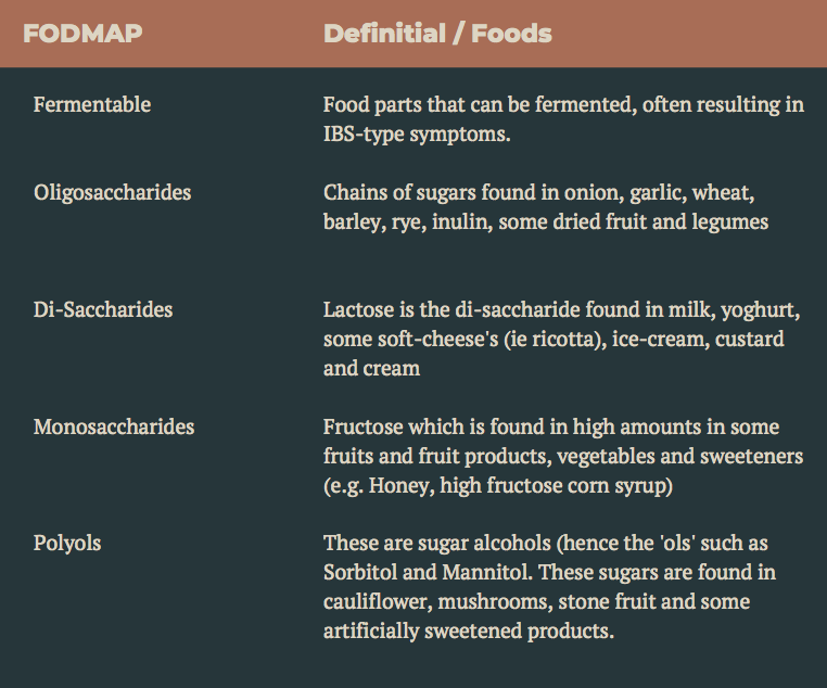 types of fodmaps