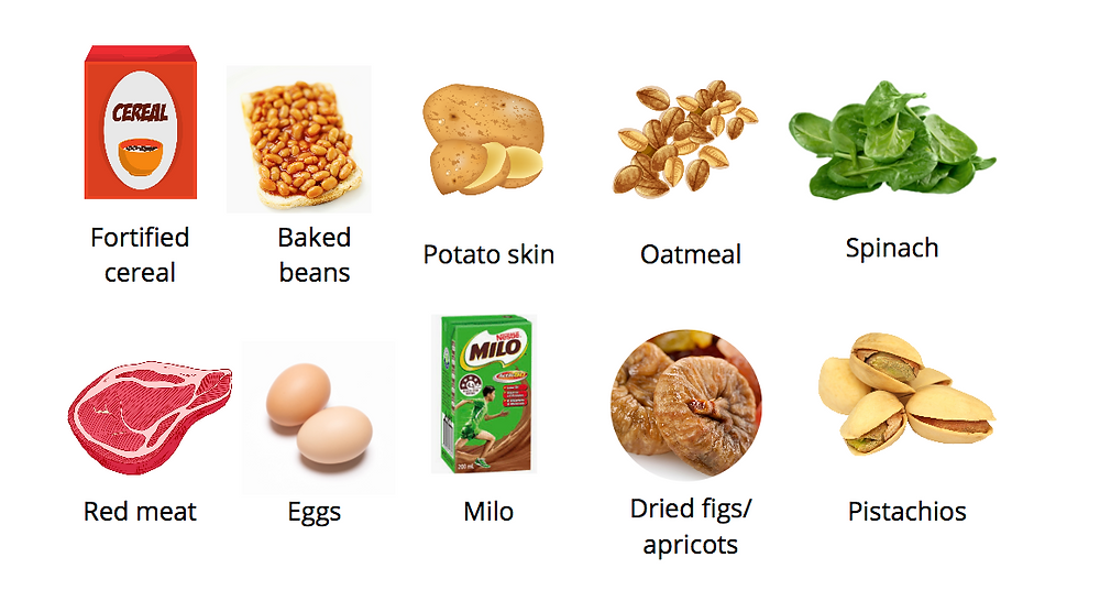 Foods containing iron