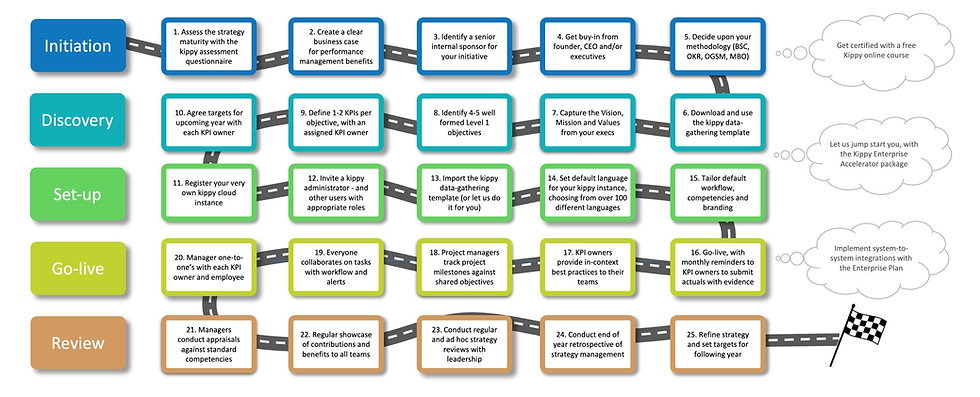 strategy execution roadmap