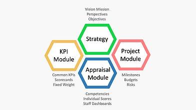 Strategy, KPI, Project, Appraisal