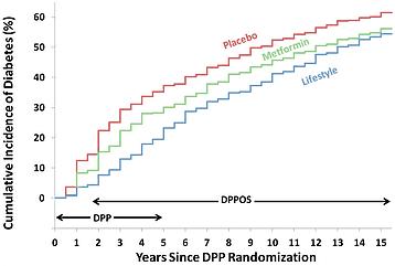 Graph2 - Diabetes Prevention.png