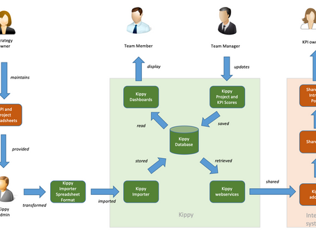 Web API integration (with Sharepoint)