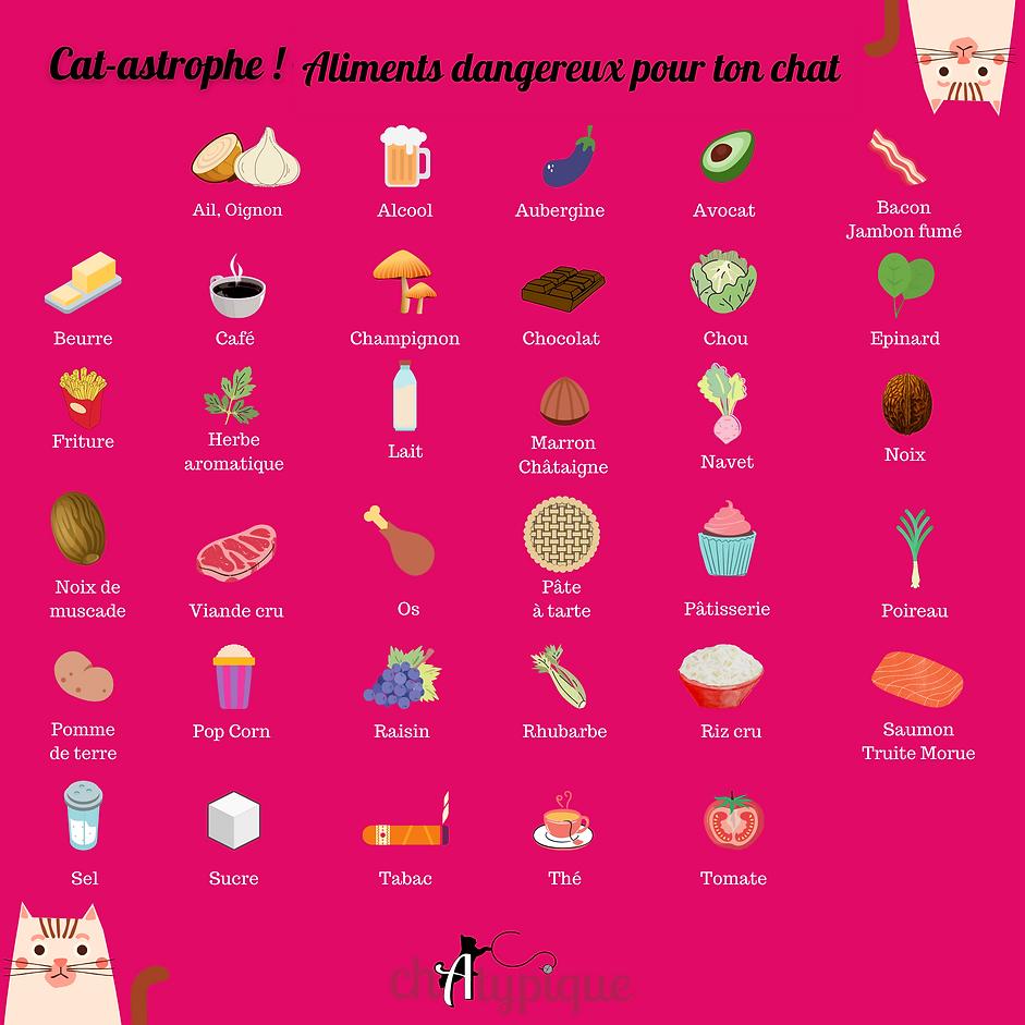 Aliments_dangereux_chat_chatypique.png