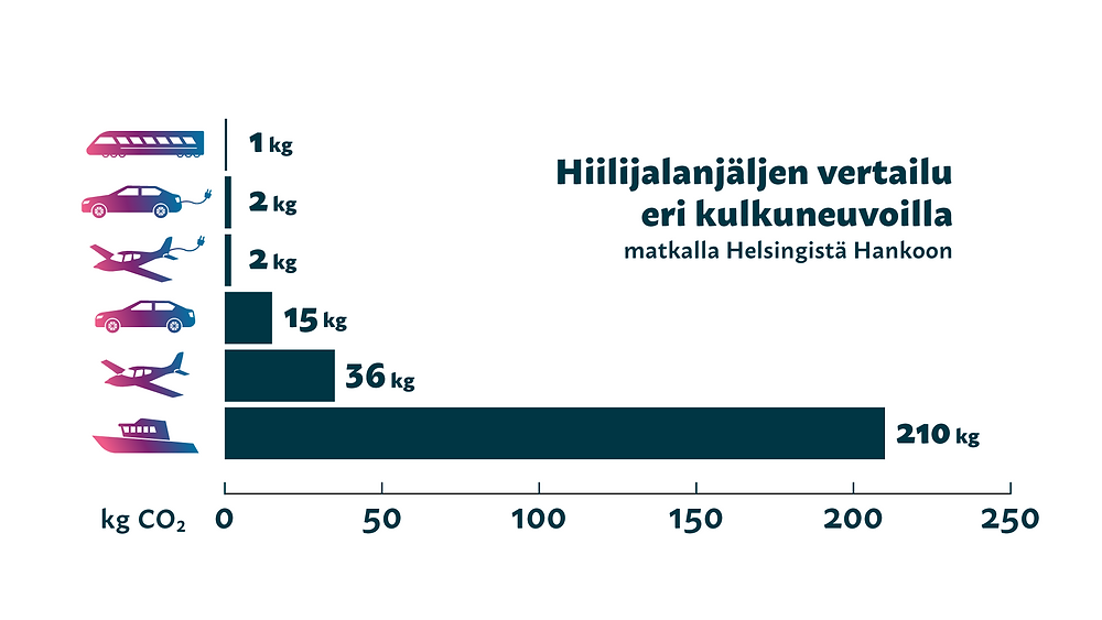 Infograafi hiilijalanjäljen vertailusta eri kulkuneuvoilla matkalla Helsingistä Hankoon