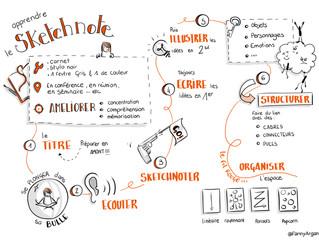 Comprendre et apprendre le sketchnote