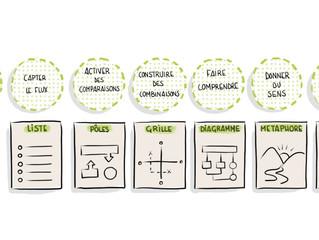 Facilitation graphique : illustrer c'est interpréter !