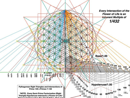 Prime Factorization, Right Triangles and the Flower of Life