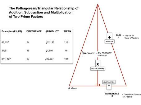 The Pythagorean/Triangular Relationship of ADDITION, SUBTRACTION and MULTIPLICATION of Prime Factors