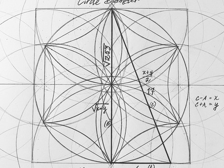 The Flower of Life Informs All Possible Right Triangle Configurations of Factorization