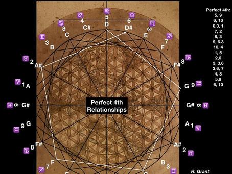 The Da Vinci Flower of Life Encodes Musical Geometry