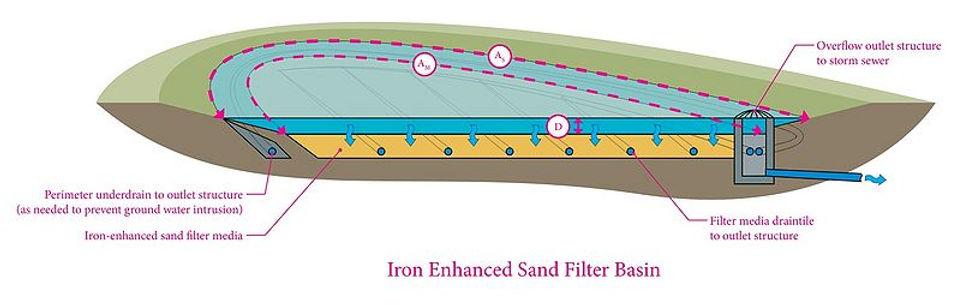 800px-Iron_enhanced_sand_filter_basin_sc