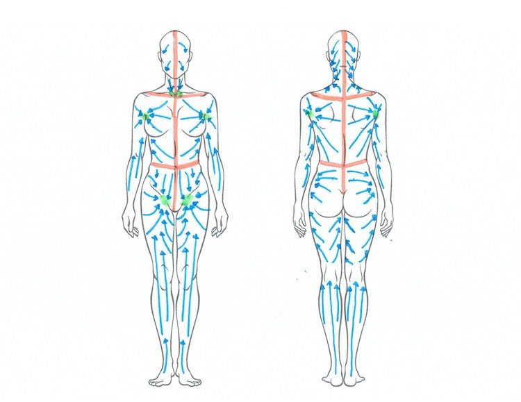 Post-Surgery Lymphatic Drainage