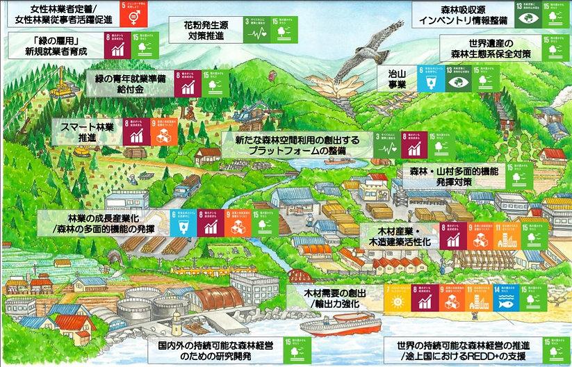 sdgsに関連する森林林業施策.JPG