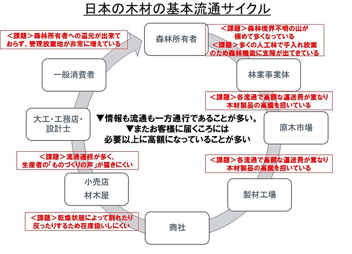 日本の木材の流通サイクル.JPG