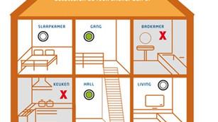 Hoe brandveilig is jouw huis?
