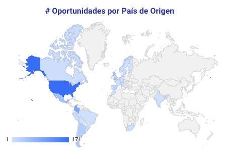 UNA MIRADA A LAS OPORTUNIDADES: Financiación mundial para Latam COVID 19