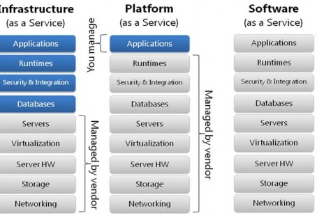 Explain it to me like I am a 5-year old: Cloud Delivery Models: IaaS, PaaS, and SaaS (w/ use cases)