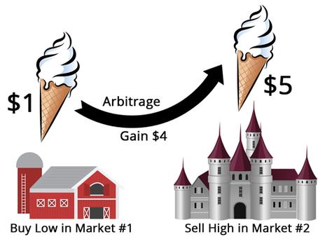 Explain it to me like I am a 5-year-old: Basic Trading Strategies (Arbitrage, Hedging)