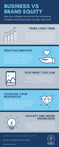 Infographic: how to maintain your brand equity and rebound after the crisis.