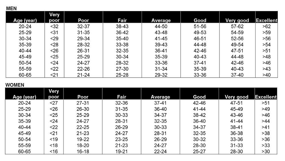 V02 Values Chart