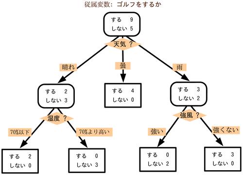 決定木の例図