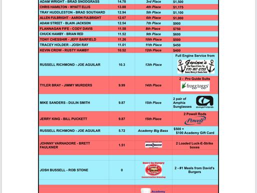 Degray Lake Payout & Prizes