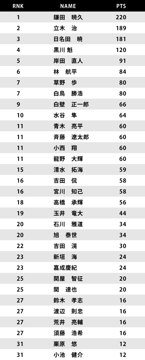 ranking_0615.png