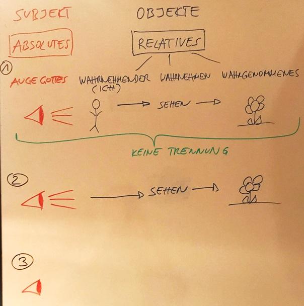 Subjekt - Objekt