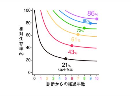 2つのグラフ