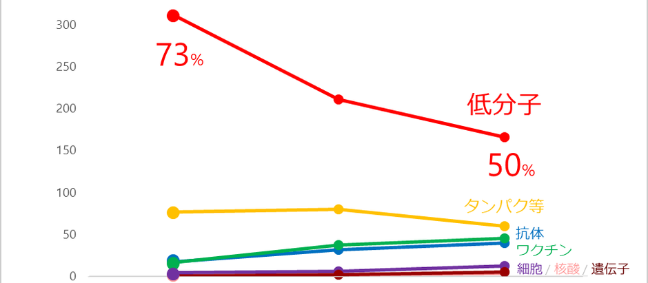 グラフを使い分ける