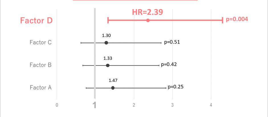 Excelでフォレストプロット(のようなもの)を描く