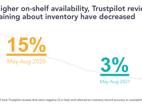 Akuret partners with Trustpilot to help retailers improve the customer journey