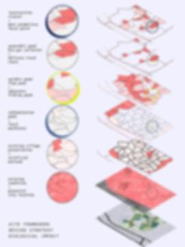 32F_Scenario 2_Site Framework