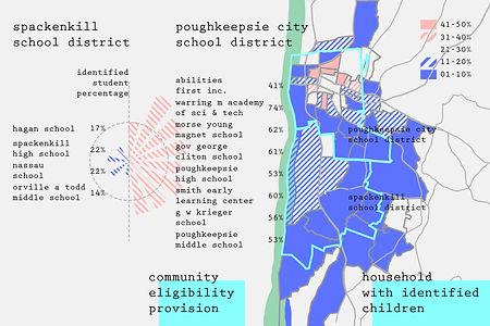 PoughkeepsieGO_Community Elegibility Provision Breakdown